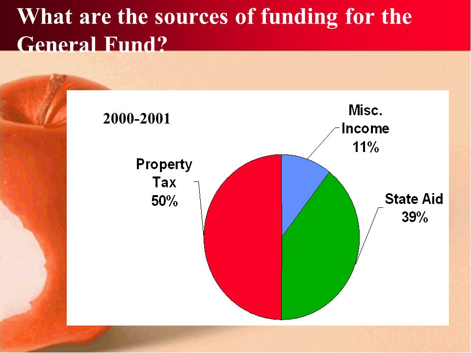 What are the sources of funding for the General Fund