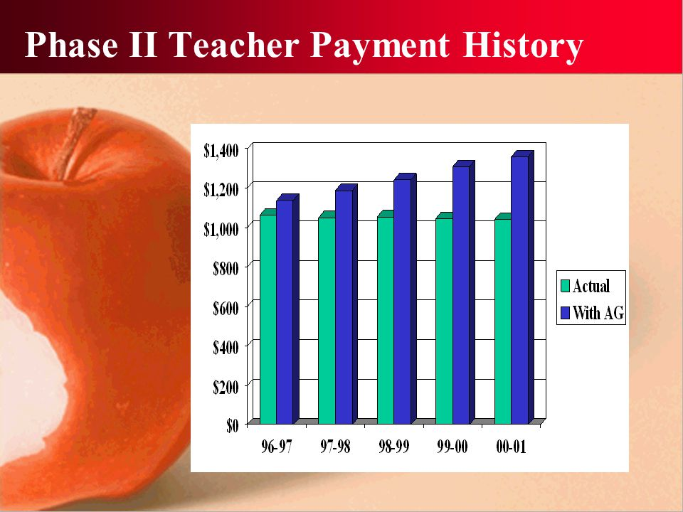 Phase II Teacher Payment History