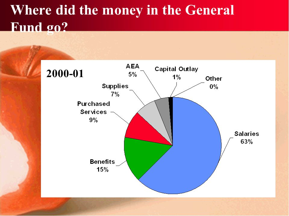 Where did the money in the General Fund go? 2000-01