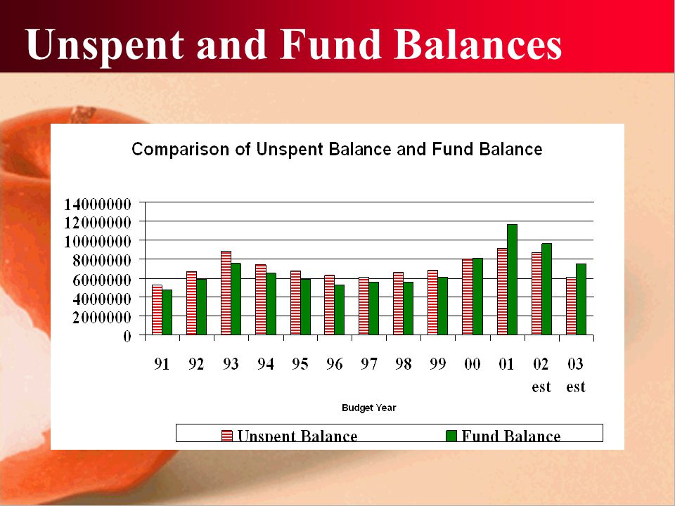 Key Financial Measures Unspent Balance Fund Balance Financial Solvency Ratio