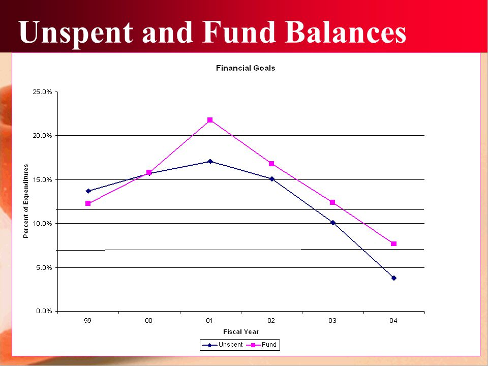 Unspent and Fund Balances