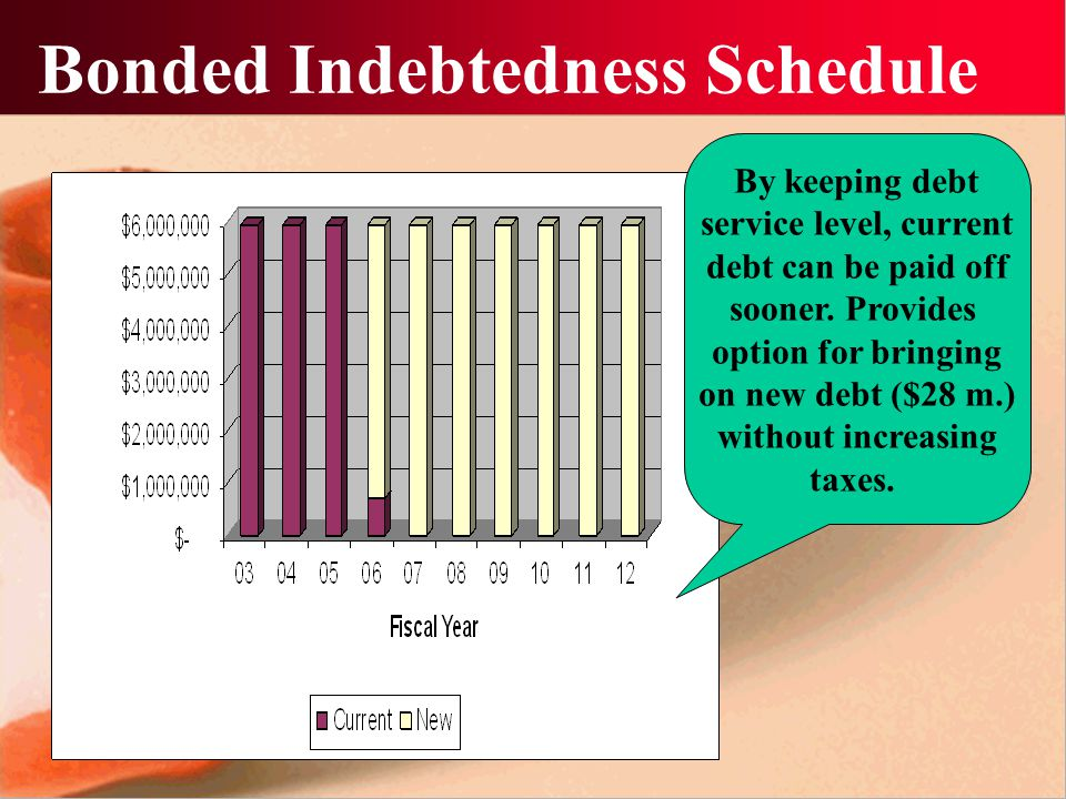Good stuff to know!!!!!!!  Long term debt