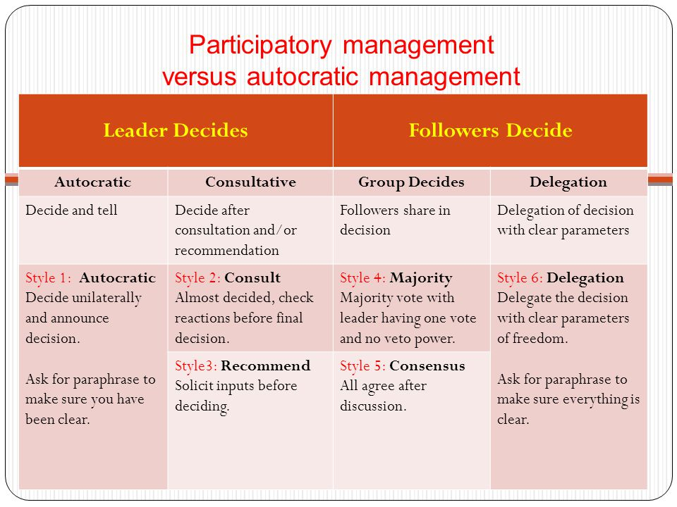 Participatory management versus autocratic management Leader DecidesFollowers Decide AutocraticConsultativeGroup DecidesDelegation Decide and tellDecide after consultation and/or recommendation Followers share in decision Delegation of decision with clear parameters Style 1: Autocratic Decide unilaterally and announce decision.