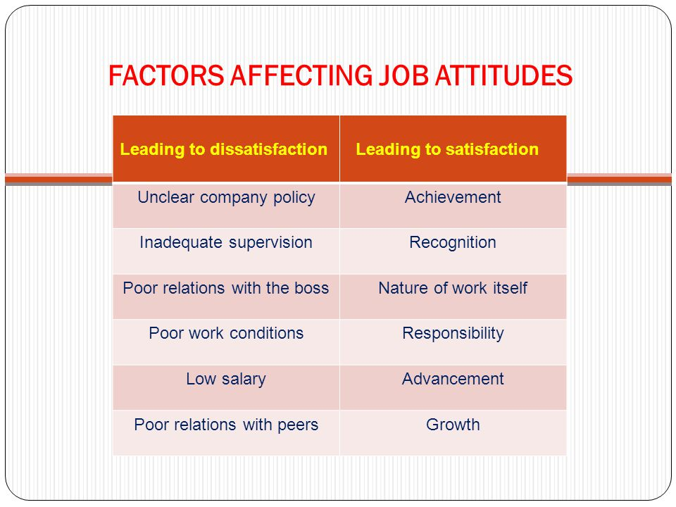 FACTORS AFFECTING JOB ATTITUDES Leading to dissatisfaction Leading to satisfaction Unclear company policyAchievement Inadequate supervisionRecognition Poor relations with the bossNature of work itself Poor work conditionsResponsibility Low salaryAdvancement Poor relations with peersGrowth