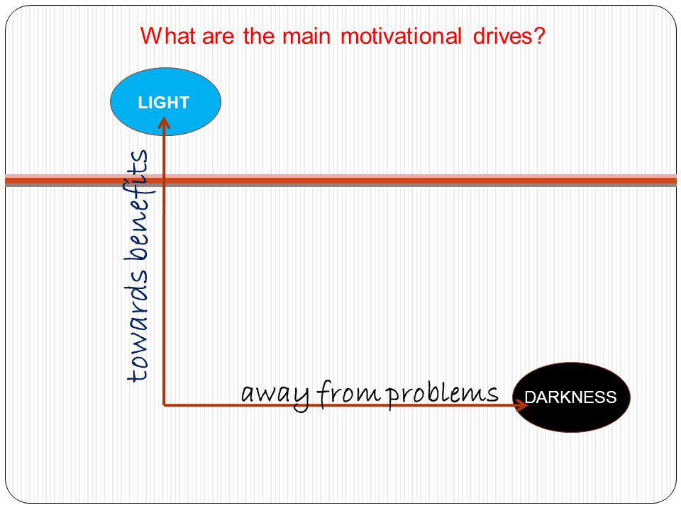 What are the main motivational drives? LIGHT DARKNESS away from problems towards benefits