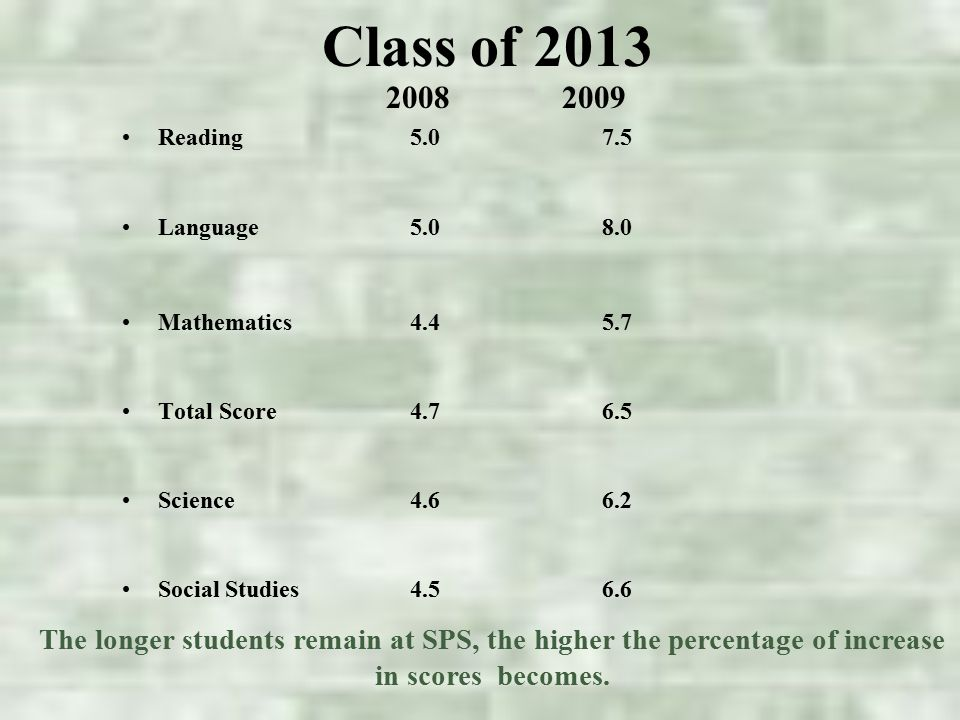 Class of 2013 Reading5.07.5 Language5.0 8.0 Mathematics 4.4 5.7 Total Score 4.7 6.5 Science4.66.2 Social Studies 4.56.6 20082009 The longer students remain at SPS, the higher the percentage of increase in scores becomes.