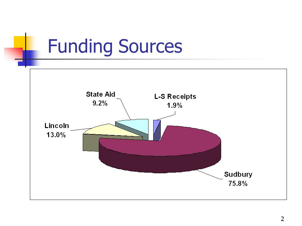 2 Funding Sources