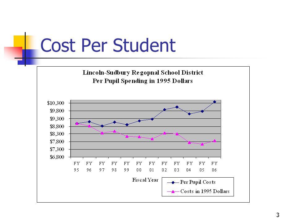 3 Cost Per Student