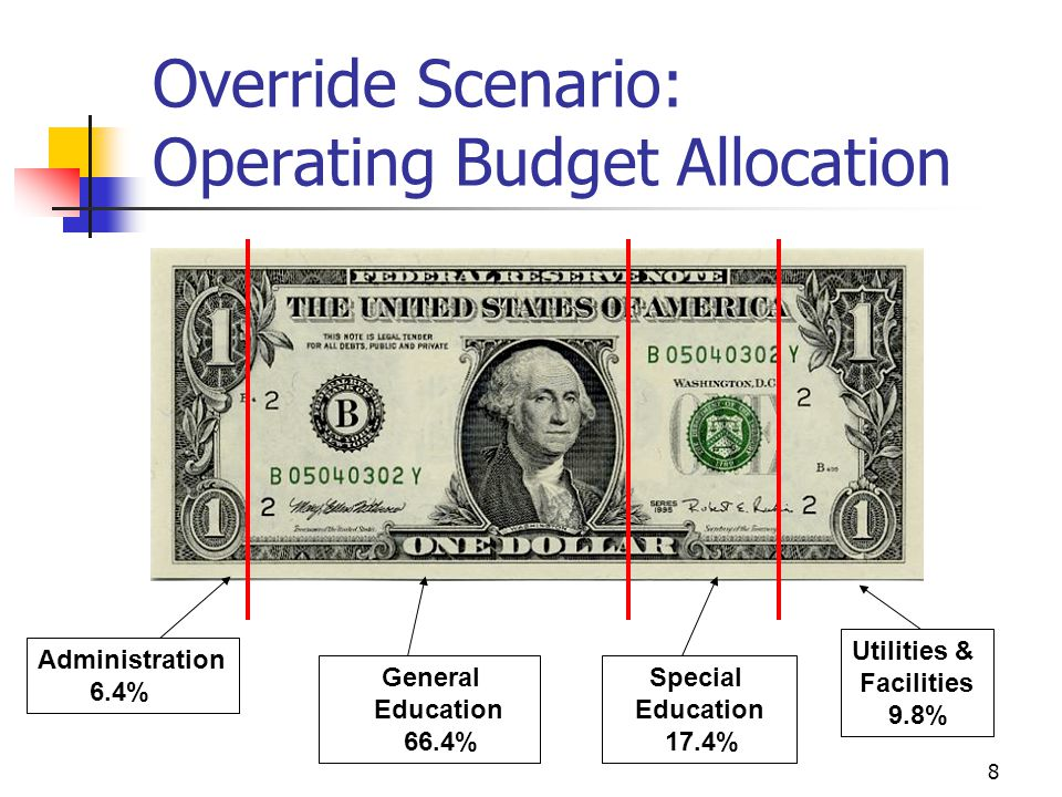 8 Override Scenario: Operating Budget Allocation Administration 6.4% General Education 66.4% Special Education 17.4% Utilities & Facilities 9.8%
