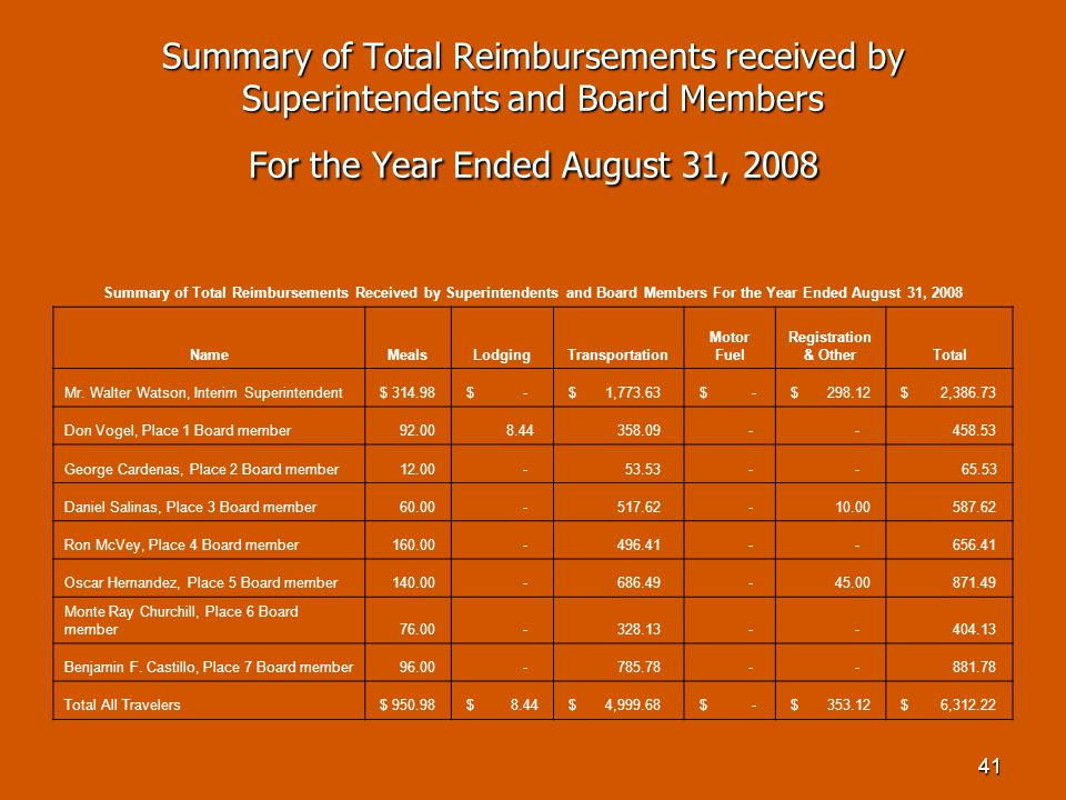 41 Summary of Total Reimbursements received by Superintendents and Board Members For the Year Ended August 31, 2008 Summary of Total Reimbursements Received by Superintendents and Board Members For the Year Ended August 31, 2008 NameMealsLodgingTransportation Motor Fuel Registration & OtherTotal Mr.