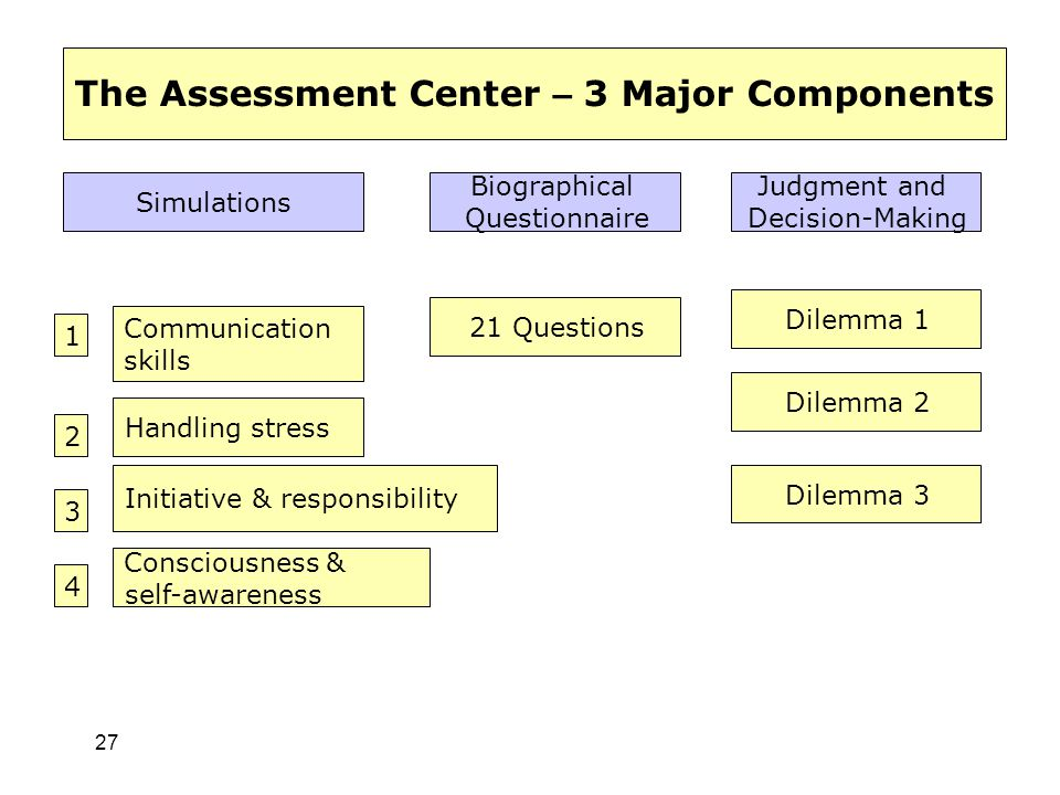 27 Simulations Biographical Questionnaire Judgment and Decision-Making 1 2 3 4 Communication skills Handling stress Initiative & responsibility Consci