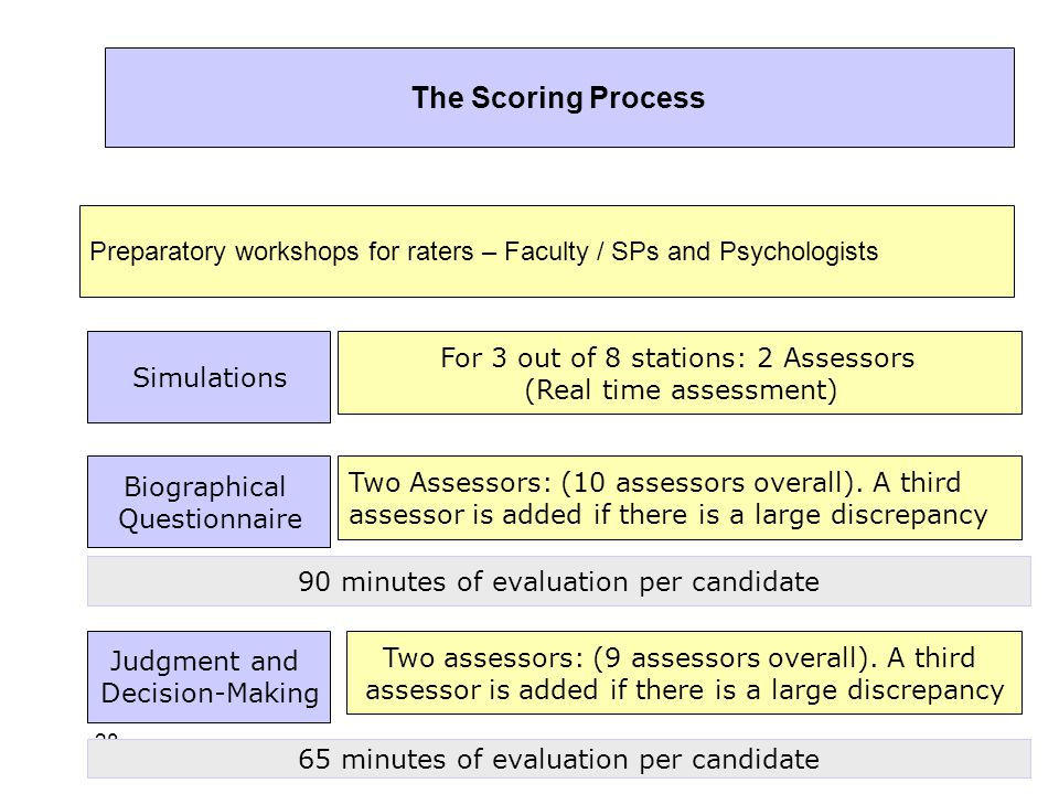 28 The Scoring Process Preparatory workshops for raters – Faculty / SPs and Psychologists Simulations Biographical Questionnaire Judgment and Decision-Making For 3 out of 8 stations: 2 Assessors (Real time assessment) Two Assessors: (10 assessors overall).