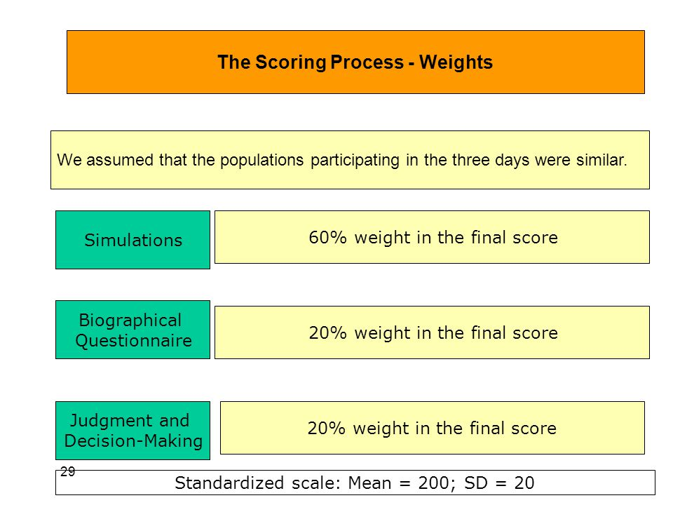 29 The Scoring Process - Weights We assumed that the populations participating in the three days were similar. Simulations Biographical Questionnaire