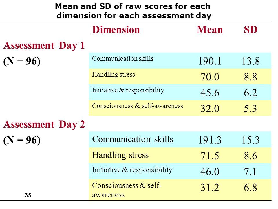 35 SDMeanDimension Assessment Day 1 13.8190.1 Communication skills (N = 96) 8.870.0 Handling stress 6.245.6 Initiative & responsibility 5.332.0 Consci