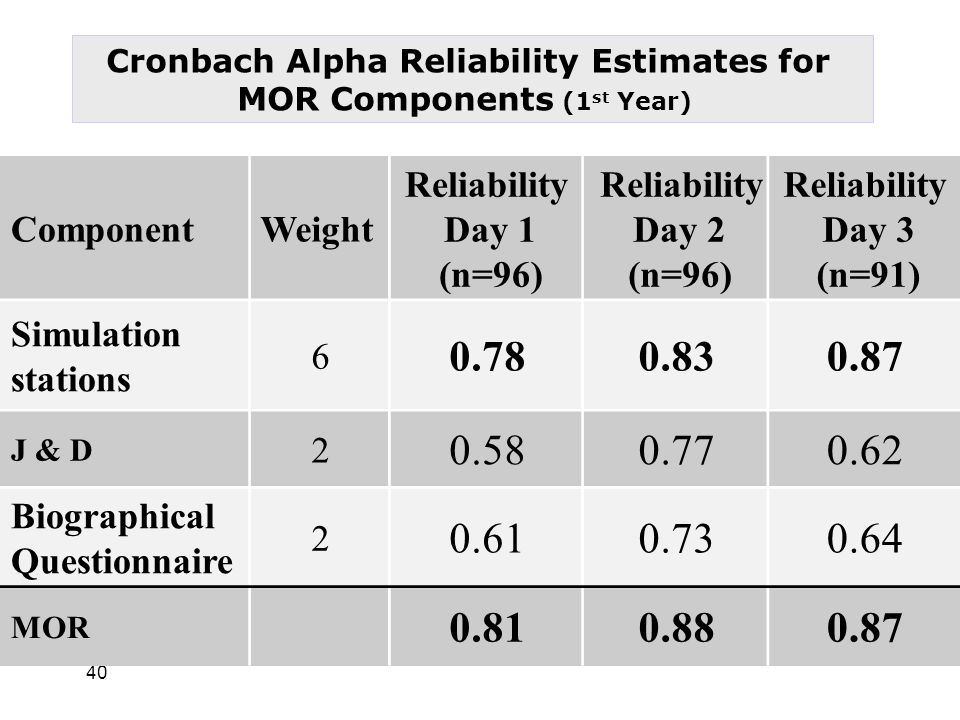 40 Reliability Day 3 (n=91) Reliability Day 2 (n=96) Reliability Day 1 (n=96) WeightComponent 0.870.830.78 6 Simulation stations 0.620.770.58 2 J & D 0.640.730.61 2 Biographical Questionnaire 0.870.880.81 MOR Cronbach Alpha Reliability Estimates for MOR Components (1 st Year)