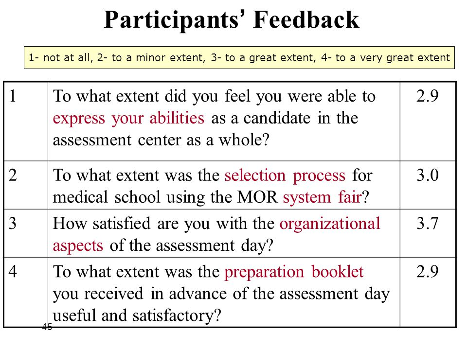 45 Participants ' Feedback 2.9To what extent did you feel you were able to express your abilities as a candidate in the assessment center as a whole?