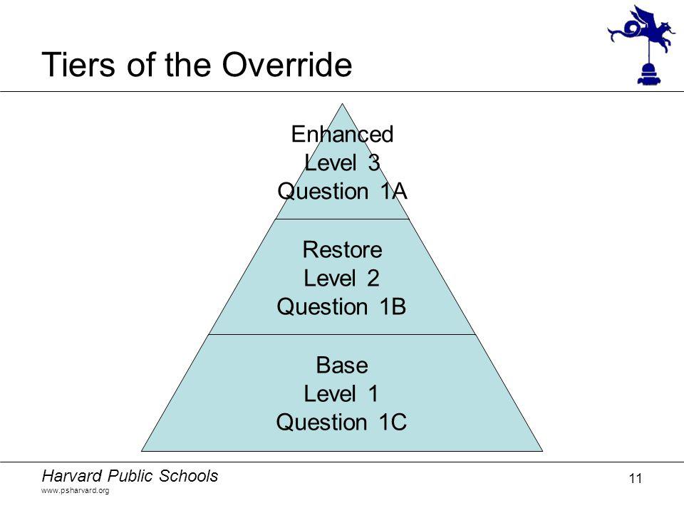 Harvard Public Schools www.psharvard.org 11 Tiers of the Override