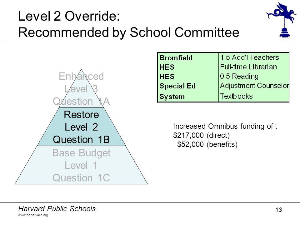 Harvard Public Schools www.psharvard.org 13 Level 2 Override: Recommended by School Committee Increased Omnibus funding of : $217,000 (direct) $52,000 (benefits)