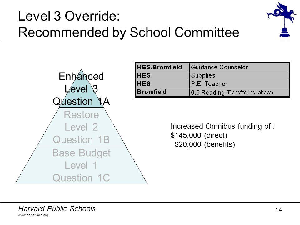 Harvard Public Schools www.psharvard.org 14 Level 3 Override: Recommended by School Committee Increased Omnibus funding of : $145,000 (direct) $20,000 (benefits)