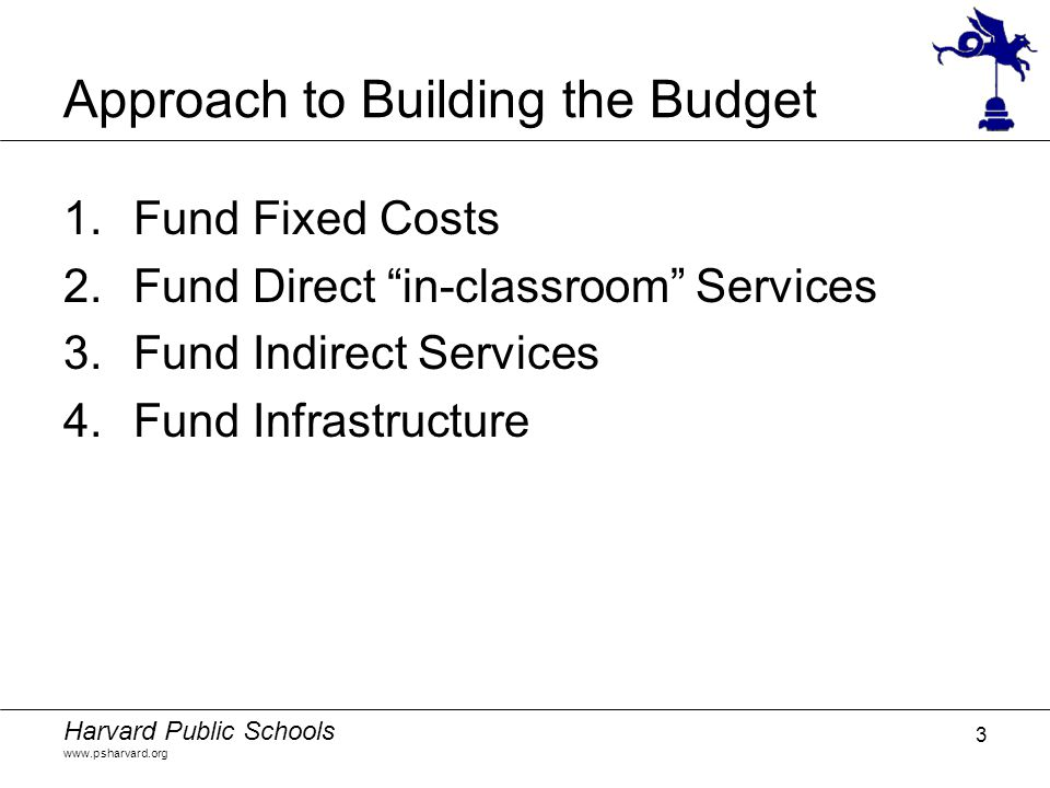 """Harvard Public Schools www.psharvard.org 3 Approach to Building the Budget 1.Fund Fixed Costs 2.Fund Direct """"in-classroom"""" Services 3.Fund Indirect Se"""