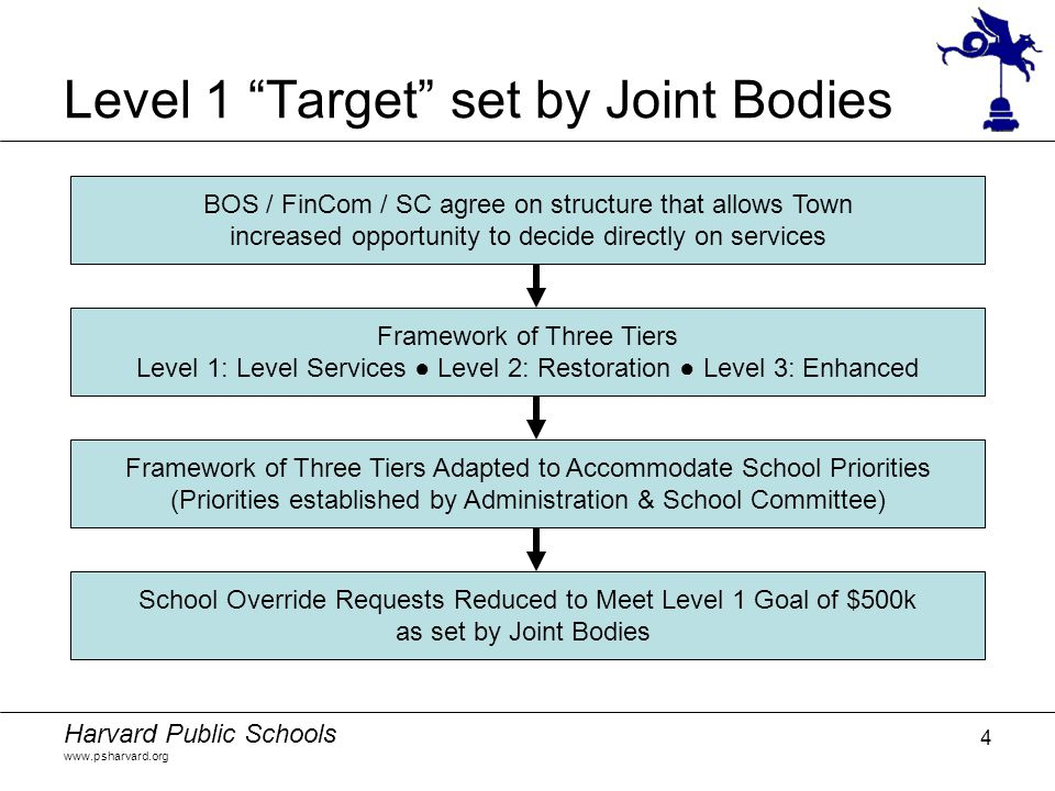 """Harvard Public Schools www.psharvard.org 4 Level 1 """"Target"""" set by Joint Bodies BOS / FinCom / SC agree on structure that allows Town increased opport"""