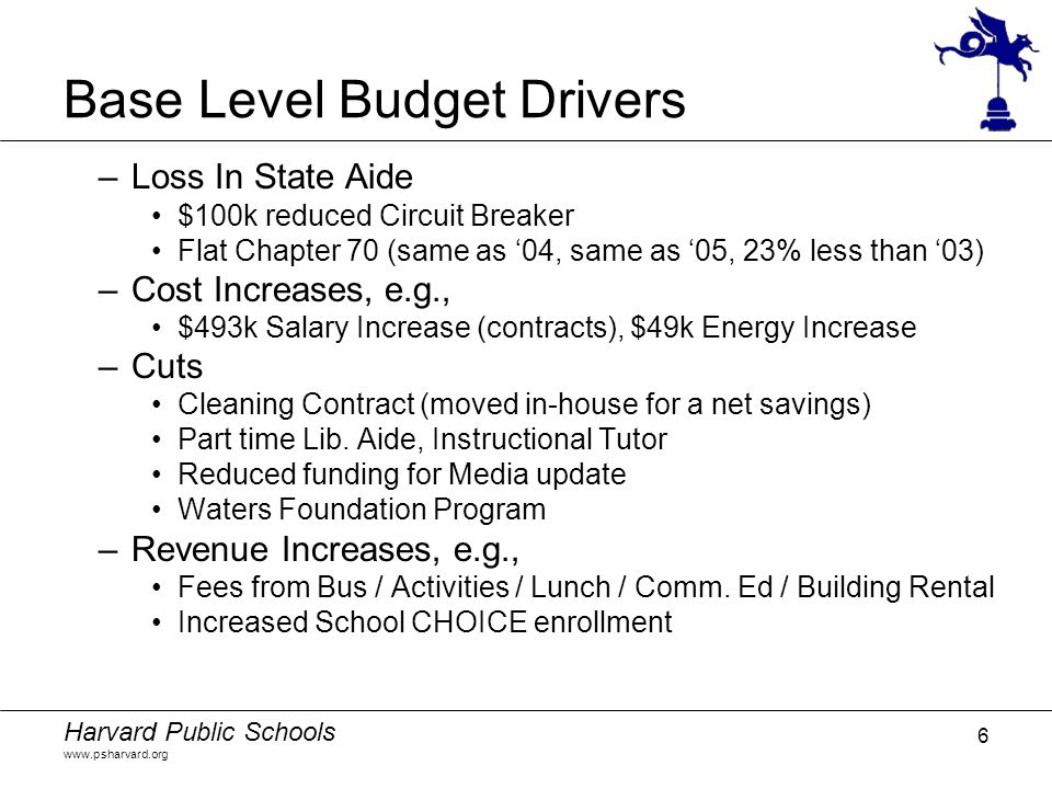 Harvard Public Schools www.psharvard.org 6 Base Level Budget Drivers –Loss In State Aide $100k reduced Circuit Breaker Flat Chapter 70 (same as '04, same as '05, 23% less than '03) –Cost Increases, e.g., $493k Salary Increase (contracts), $49k Energy Increase –Cuts Cleaning Contract (moved in-house for a net savings) Part time Lib.