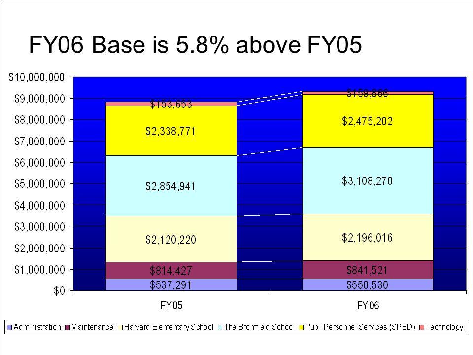 Harvard Public Schools www.psharvard.org 8 FY06 Base is 5.8% above FY05