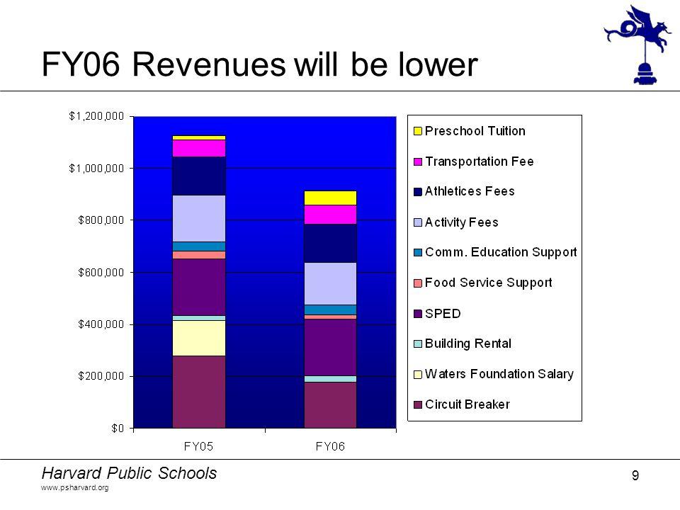 Harvard Public Schools www.psharvard.org 9 FY06 Revenues will be lower