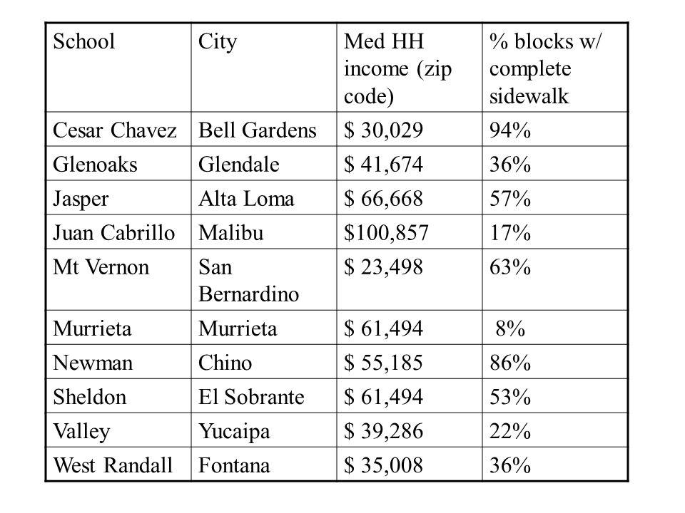 SchoolCityMed HH income (zip code) % blocks w/ complete sidewalk Cesar ChavezBell Gardens$ 30,02994% GlenoaksGlendale$ 41,67436% JasperAlta Loma$ 66,66857% Juan CabrilloMalibu$100,85717% Mt VernonSan Bernardino $ 23,49863% Murrieta $ 61,494 8% NewmanChino$ 55,18586% SheldonEl Sobrante$ 61,49453% ValleyYucaipa$ 39,28622% West RandallFontana$ 35,00836%