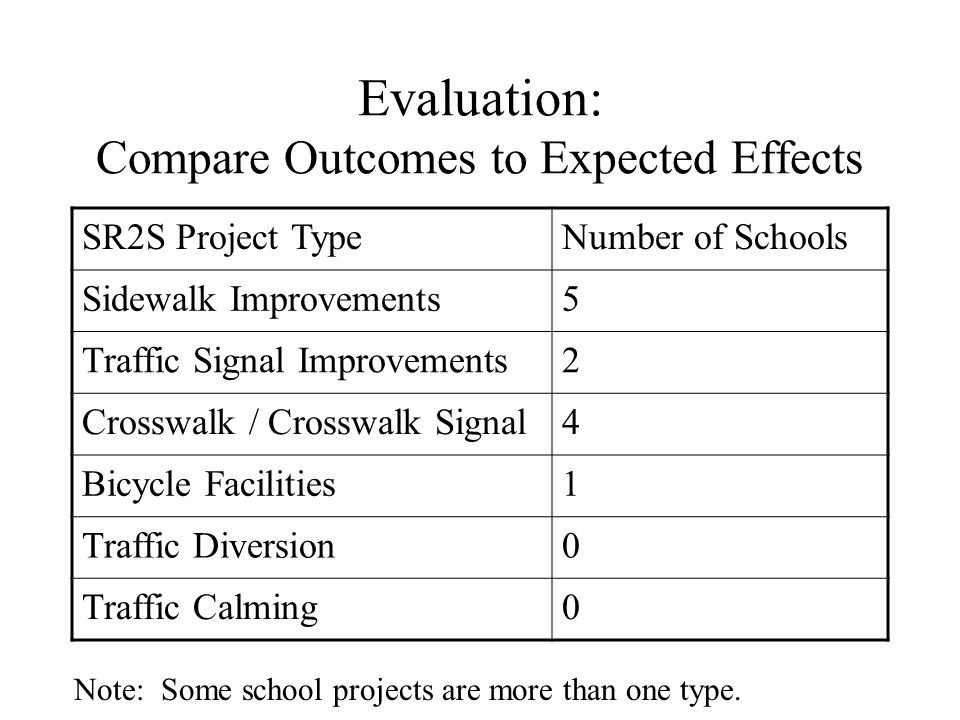 Evaluation: Compare Outcomes to Expected Effects SR2S Project TypeNumber of Schools Sidewalk Improvements5 Traffic Signal Improvements2 Crosswalk / Cr