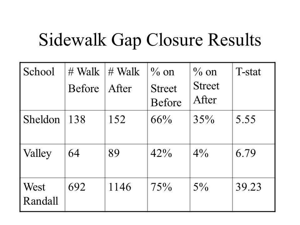 Sidewalk Gap Closure Results School# Walk Before # Walk After % on Street Before % on Street After T-stat Sheldon13815266%35%5.55 Valley648942%4%6.79 West Randall 692114675%5%39.23