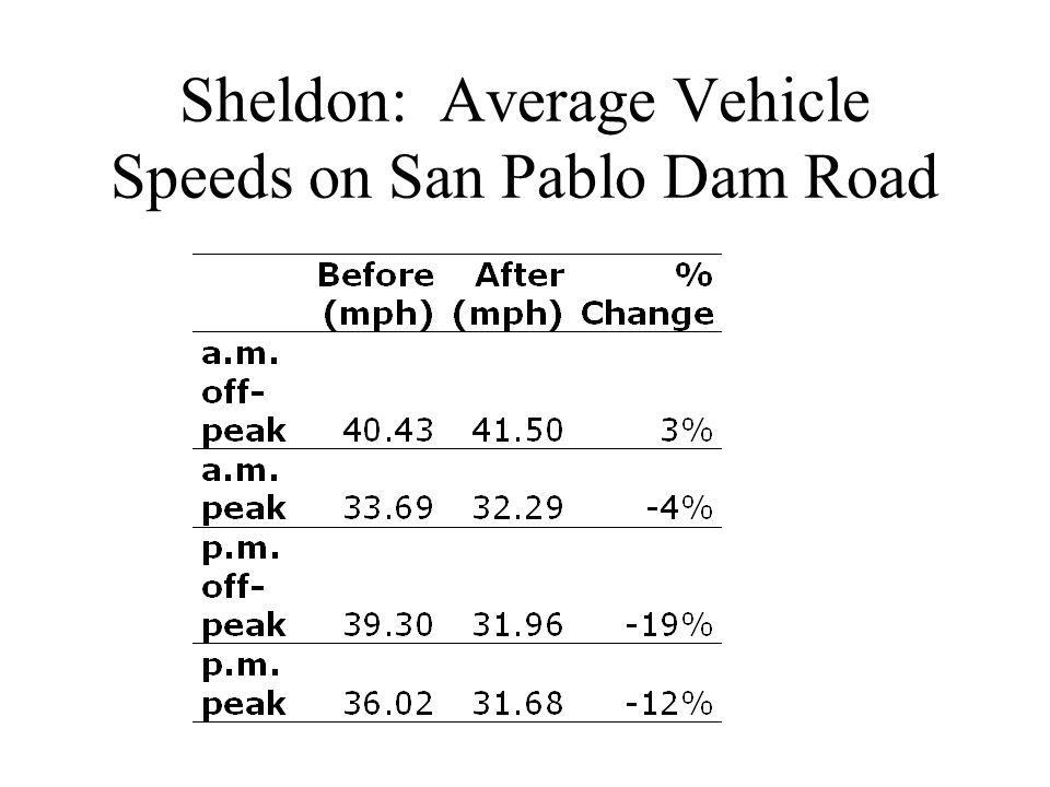 Sheldon: Average Vehicle Speeds on San Pablo Dam Road