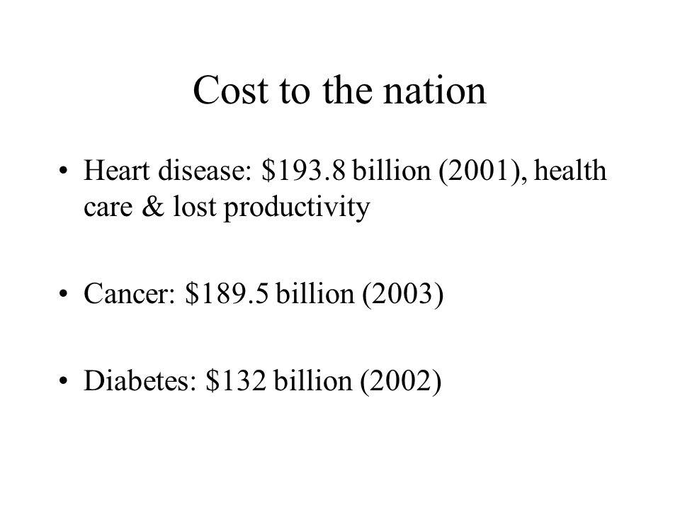 Cost to the nation Heart disease: $193.8 billion (2001), health care & lost productivity Cancer: $189.5 billion (2003) Diabetes: $132 billion (2002)