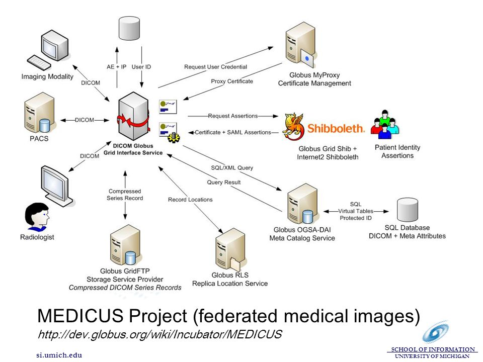 SCHOOL OF INFORMATION UNIVERSITY OF MICHIGAN si.umich.edu MEDICUS Project (federated medical images) http://dev.globus.org/wiki/Incubator/MEDICUS