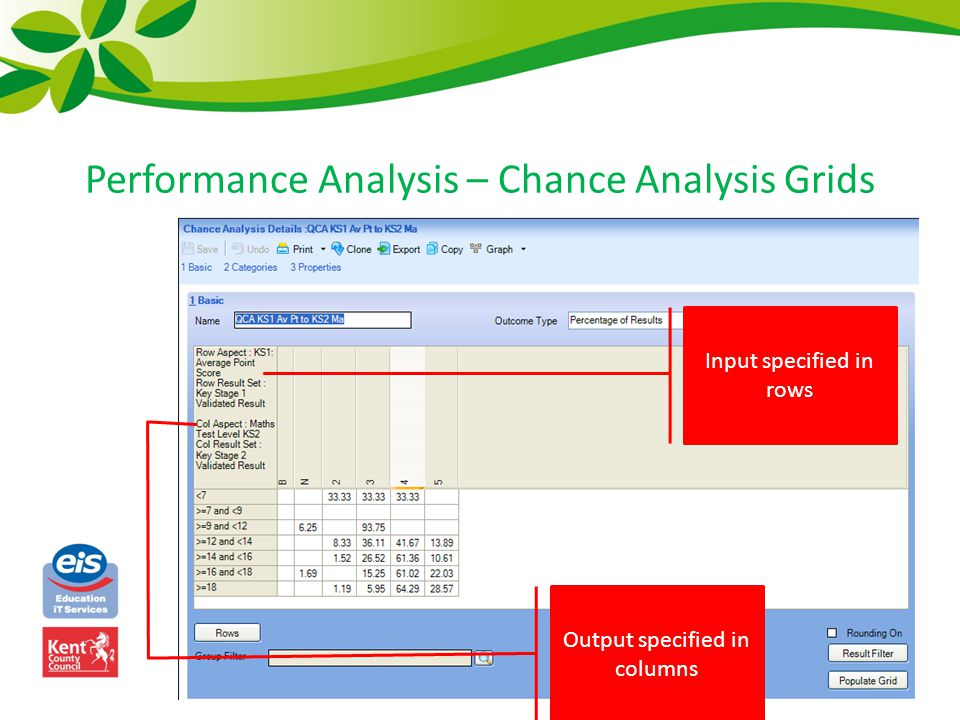 Performance Analysis – Chance Analysis Grids Output specified in columns Input specified in rows