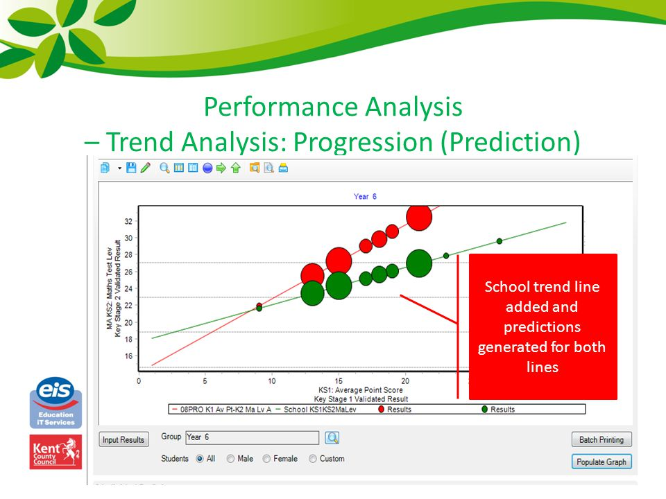 Performance Analysis – Trend Analysis: Progression (Prediction) School trend line added and predictions generated for both lines