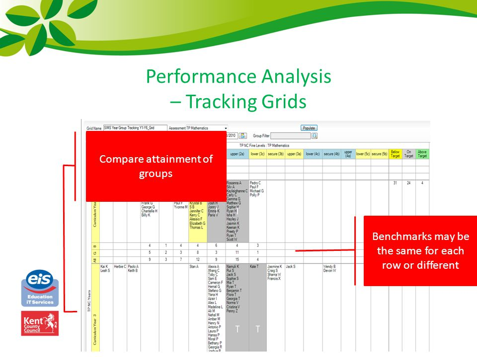 Performance Analysis – Tracking Grids Benchmarks may be the same for each row or different Compare attainment of groups