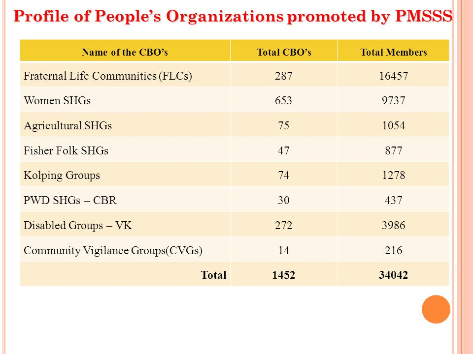 Profile of People's Organizations promoted by PMSSS Name of the CBO'sTotal CBO'sTotal Members Fraternal Life Communities (FLCs)28716457 Women SHGs6539