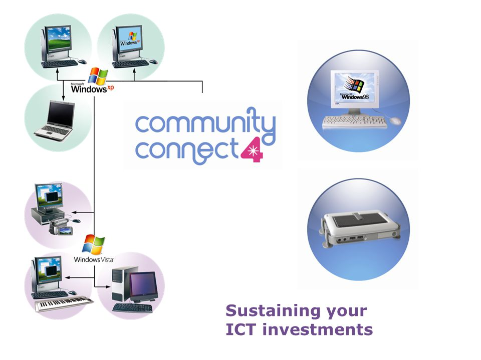 Sustaining your ICT investments