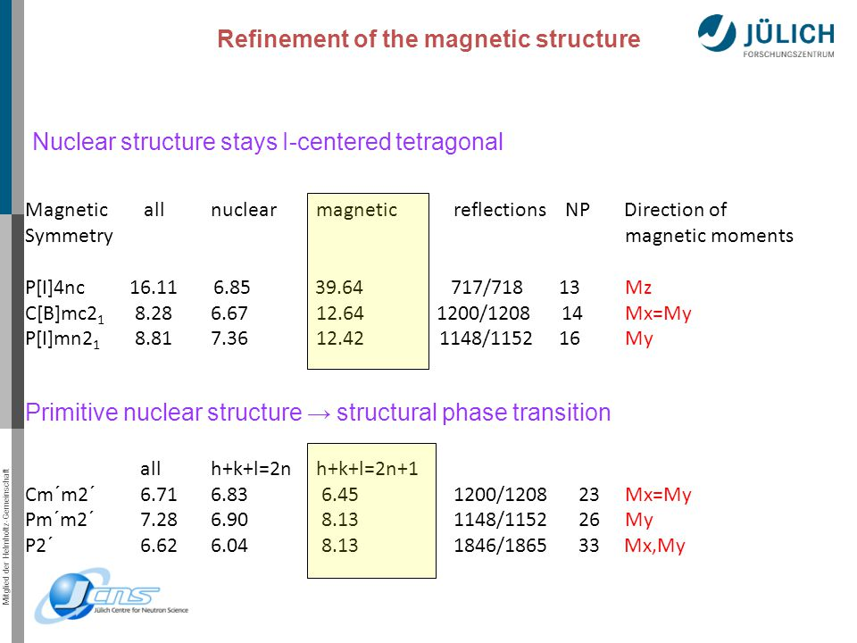 Mitglied der Helmholtz-Gemeinschaft Magnetic all nuclear magnetic reflections NP Direction of Symmetrymagnetic moments P[I]4nc 16.11 6.85 39.64 717/718 13 Mz C[B]mc2 1 8.28 6.67 12.64 1200/1208 14Mx=My P[I]mn2 1 8.81 7.36 12.42 1148/1152 16My Refinement of the magnetic structure Primitive nuclear structure → structural phase transition all h+k+l=2n h+k+l=2n+1 Cm´m2´ 6.71 6.83 6.451200/1208 23Mx=My Pm´m2´ 7.28 6.90 8.131148/1152 26My P2´ 6.62 6.04 8.131846/1865 33 Mx,My Nuclear structure stays I-centered tetragonal