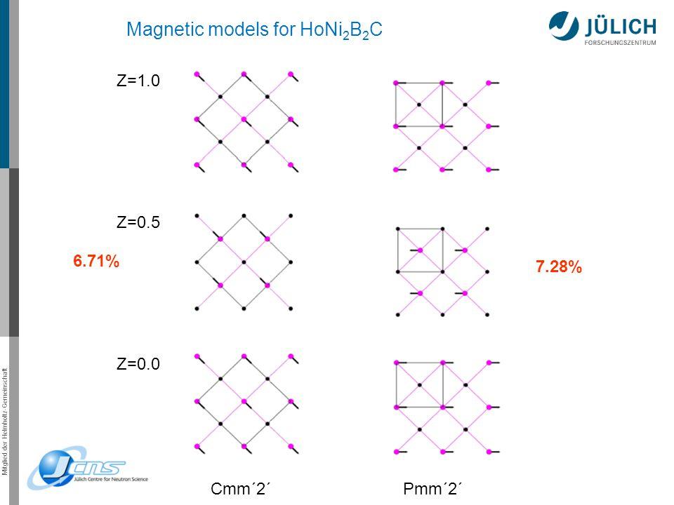 Mitglied der Helmholtz-Gemeinschaft Cmm´2´ Pmm´2´ Magnetic models for HoNi 2 B 2 C 6.71% 7.28% Z=1.0 Z=0.5 Z=0.0