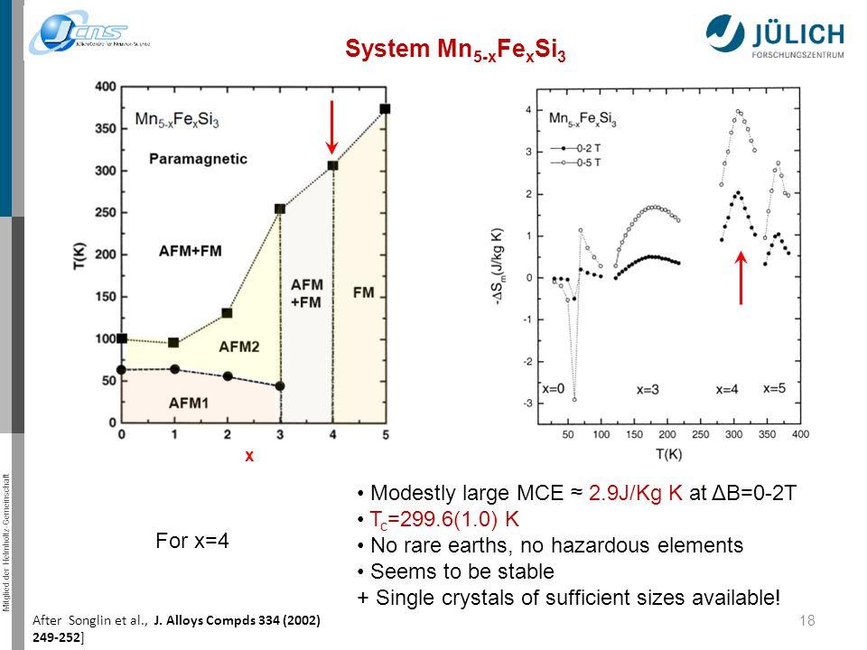 Mitglied der Helmholtz-Gemeinschaft 18 System Mn 5-x Fe x Si 3 After Songlin et al., J. Alloys Compds 334 (2002) 249-252] x Modestly large MCE ≈ 2.9J/