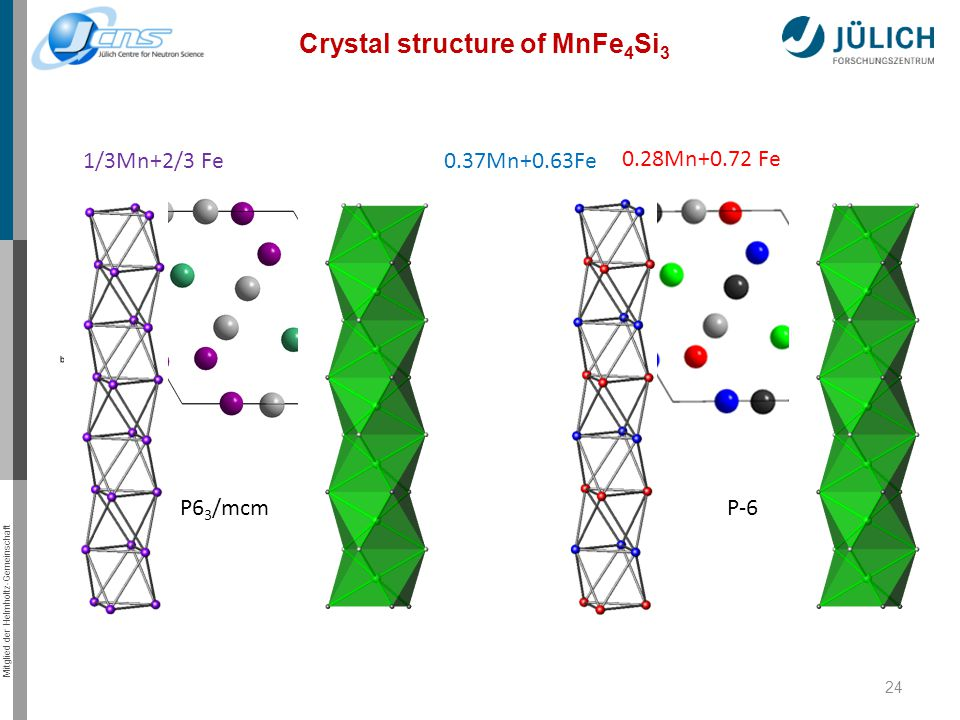 Mitglied der Helmholtz-Gemeinschaft 24 Crystal structure of MnFe 4 Si 3 P6 3 /mcm P-6 1/3Mn+2/3 Fe Fe 0.37Mn+0.63Fe 0.28Mn+0.72 Fe