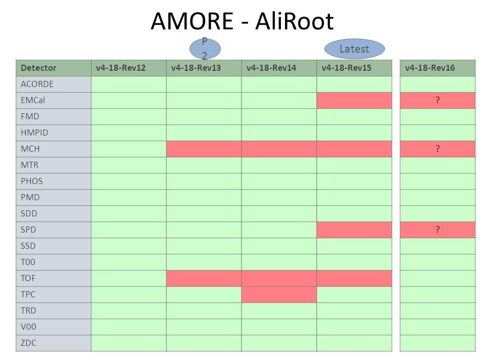 AMORE - AliRoot Detectorv4-18-Rev12 ACORDE EMCal FMD HMPID MCH MTR PHOS PMD SDD SPD SSD T00 TOF TPC TRD V00 ZDC v4-18-Rev13v4-18-Rev14v4-18-Rev15v4-18-Rev16 .