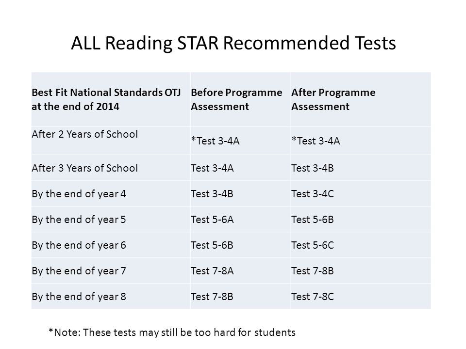 ALL Reading STAR Recommended Tests Best Fit National Standards OTJ at the end of 2014 Before Programme Assessment After Programme Assessment After 2 Y