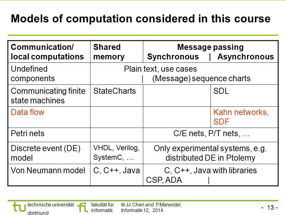 - 13 - technische universität dortmund fakultät für informatik  JJ Chen and P.Marwedel, Informatik 12, 2014 Models of computation considered in this