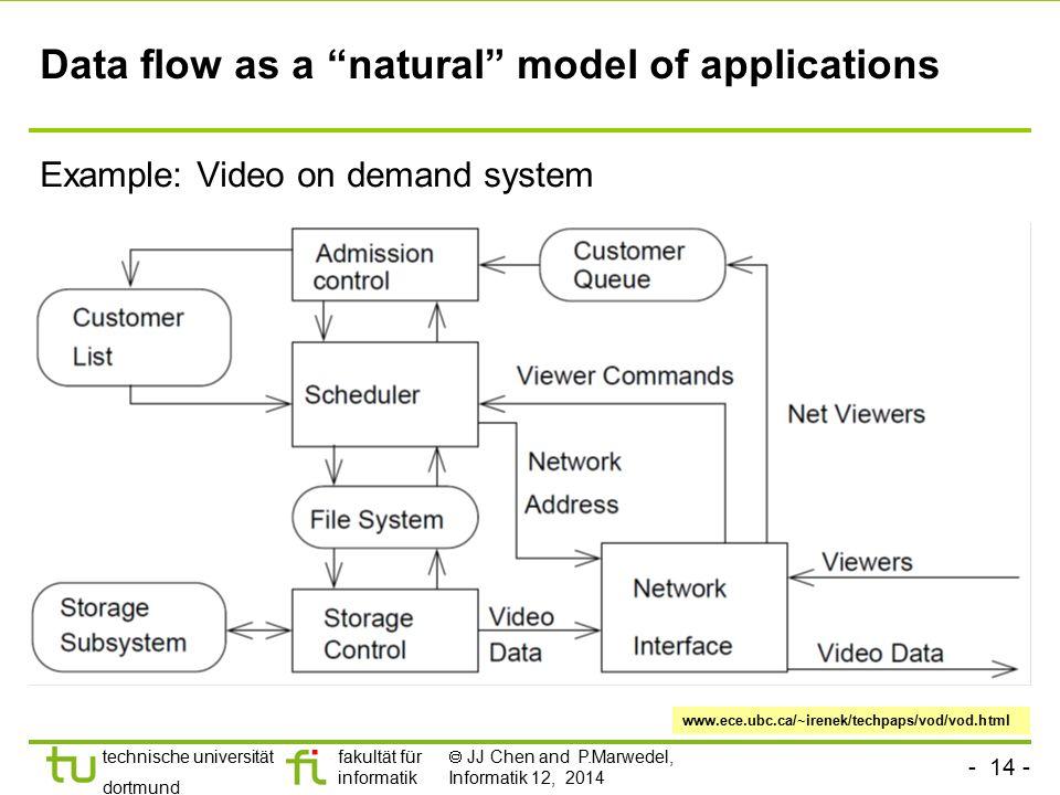 """- 14 - technische universität dortmund fakultät für informatik  JJ Chen and P.Marwedel, Informatik 12, 2014 Data flow as a """"natural"""" model of applica"""