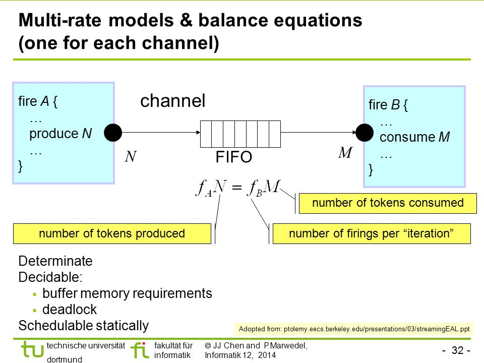 - 32 - technische universität dortmund fakultät für informatik  JJ Chen and P.Marwedel, Informatik 12, 2014 Multi-rate models & balance equations (on