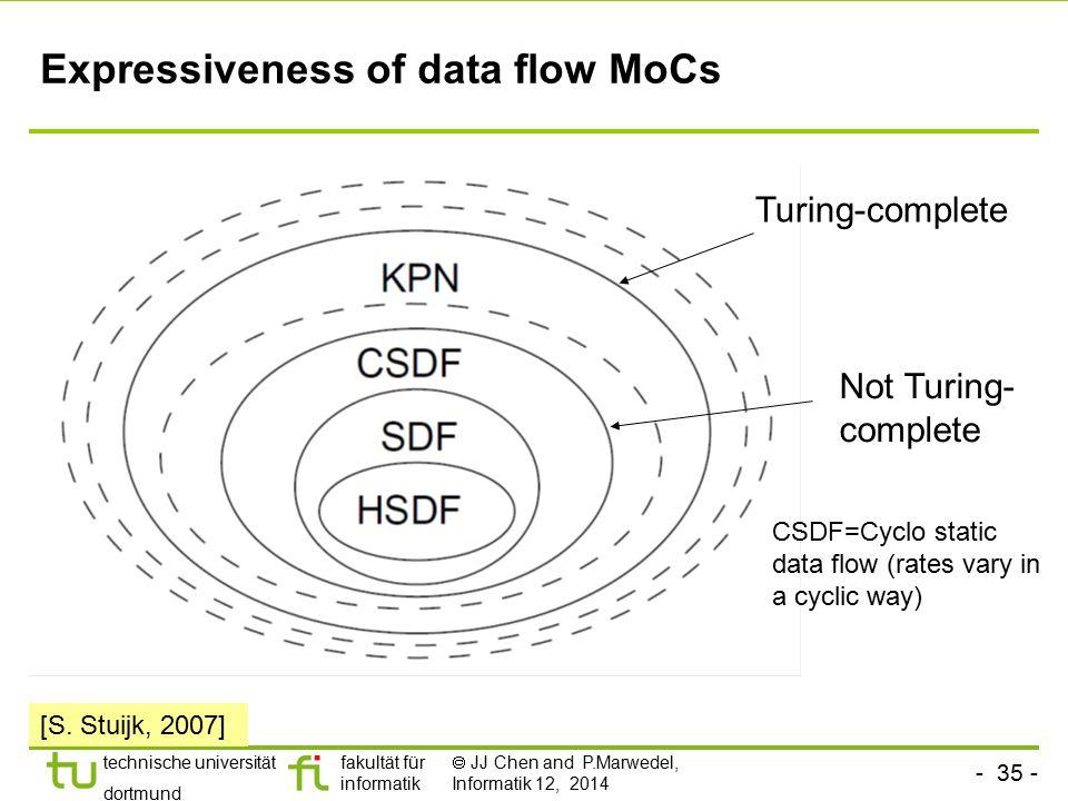 - 35 - technische universität dortmund fakultät für informatik  JJ Chen and P.Marwedel, Informatik 12, 2014 Expressiveness of data flow MoCs CSDF=Cyc