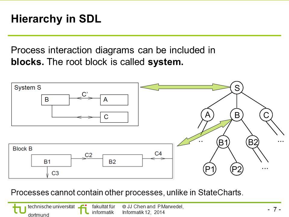 - 7 - technische universität dortmund fakultät für informatik  JJ Chen and P.Marwedel, Informatik 12, 2014 Hierarchy in SDL Process interaction diagr